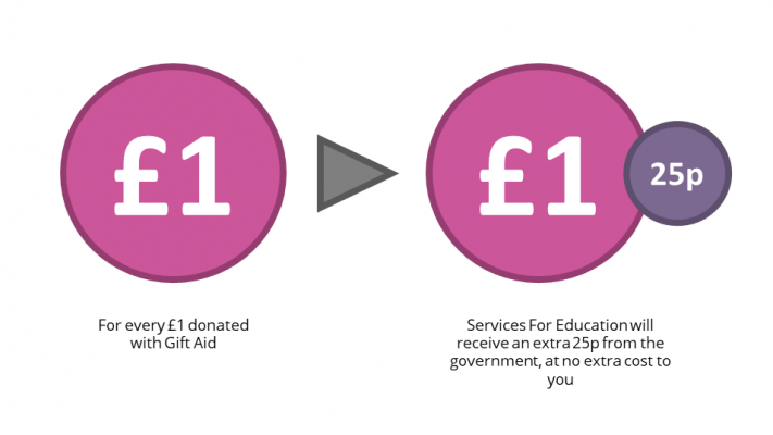 Gift aid explained